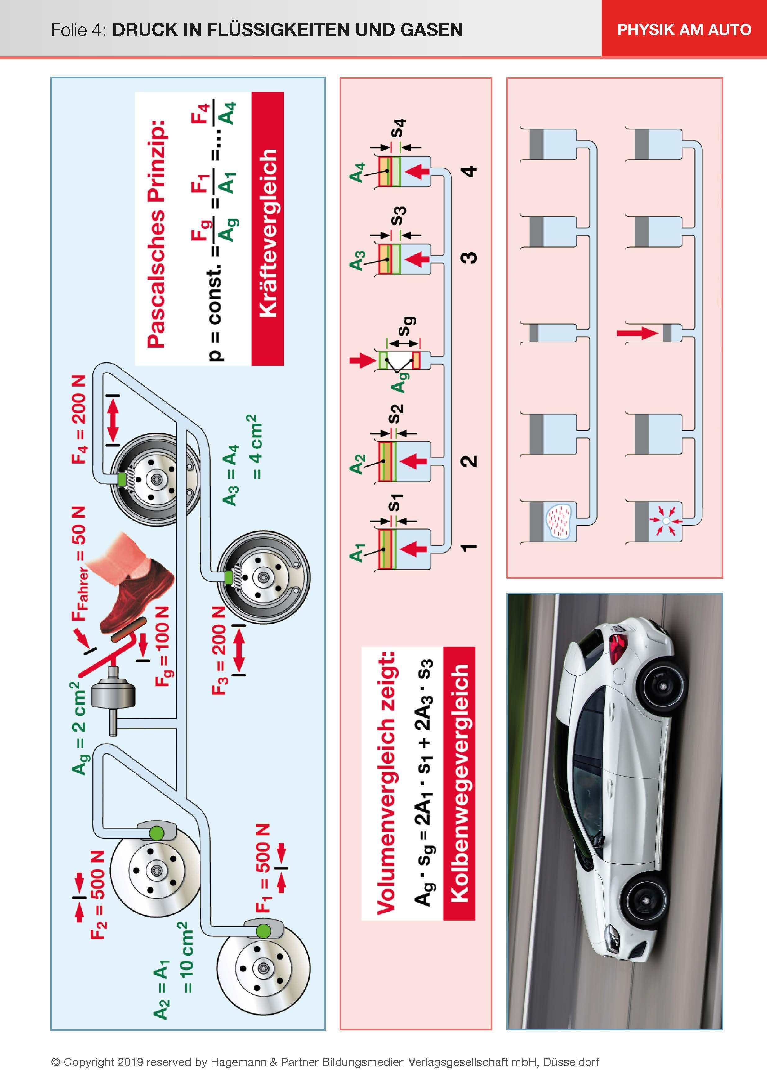 Physik am Auto - Druck