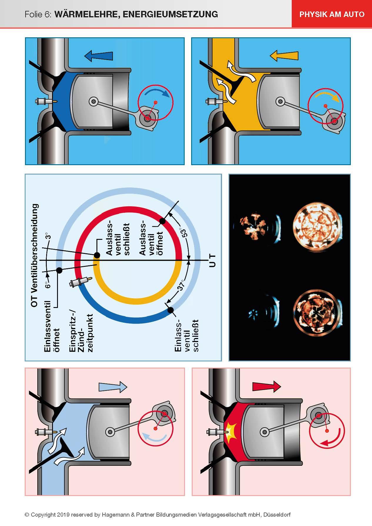 Physik am Auto - Energie